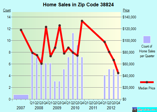 Zip code 38824 (Baldwyn, Mississippi) real estate house value trends