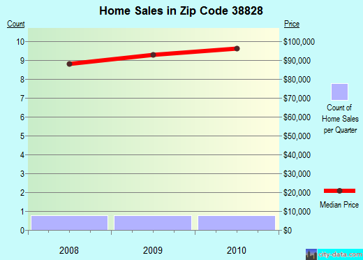 Zip code 38828 (Blue Springs, Mississippi) real estate house value trends