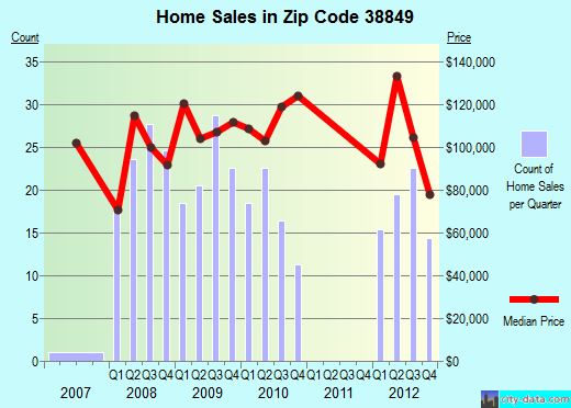 Zip code 38849 (GUNTOWN, Mississippi) real estate house value trends