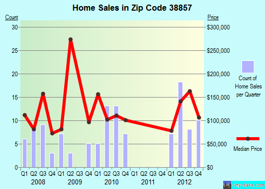 Zip code 38857 (Mooresville, Mississippi) real estate house value trends