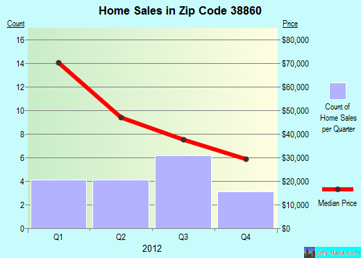 Zip code 38860 (Okolona, Mississippi) real estate house value trends