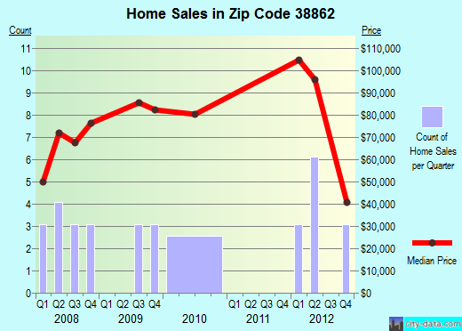 Zip code 38862 (Plantersville, Mississippi) real estate house value trends