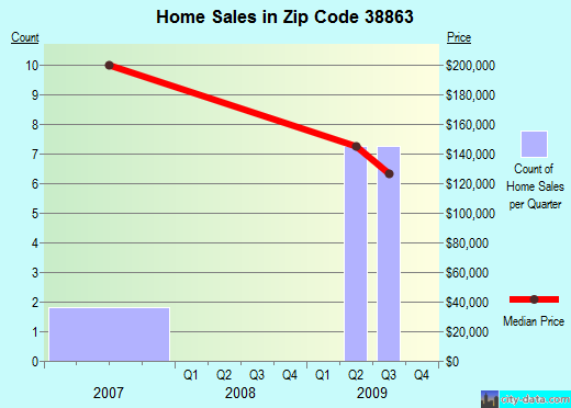Zip code 38863 (Pontotoc, Mississippi) real estate house value trends