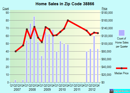 Zip code 38866 (Saltillo, Mississippi) real estate house value trends