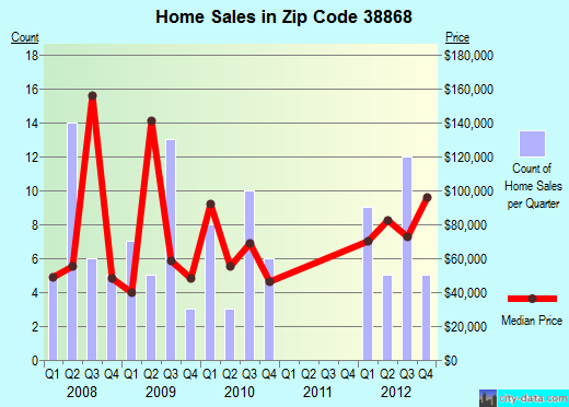 Zip code 38868 (Shannon, Mississippi) real estate house value trends