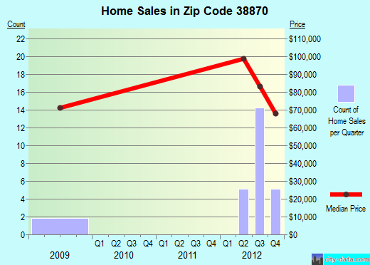 Zip code 38870 (Smithville, Mississippi) real estate house value trends