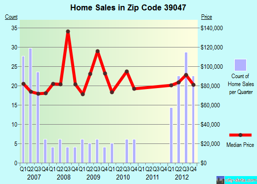 Zip code 39047 (Flowood, Mississippi) real estate house value trends