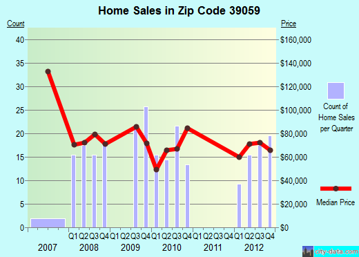 Zip code 39059 (Crystal Springs, Mississippi) real estate house value trends