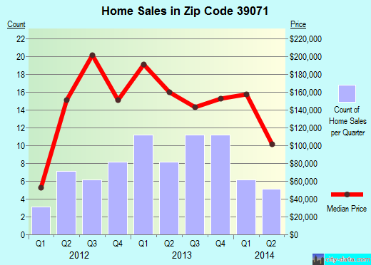 Zip code 39071 (Flora, Mississippi) real estate house value trends