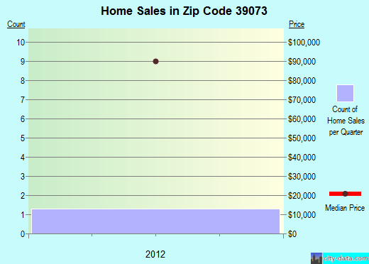 Zip code 39073 (Florence, Mississippi) real estate house value trends