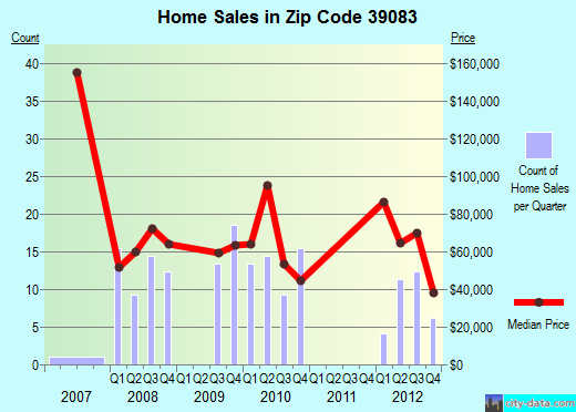 Zip code 39083 (Hazlehurst, Mississippi) real estate house value trends