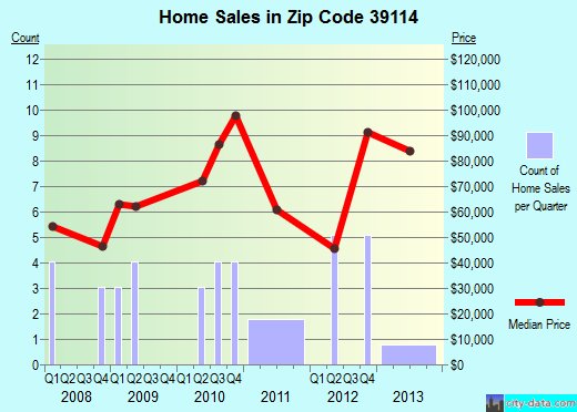 Zip code 39114 (Mendenhall, Mississippi) real estate house value trends