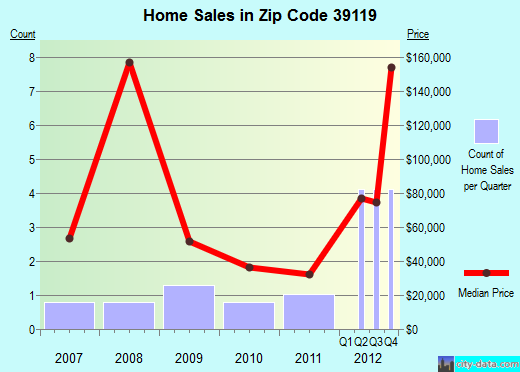 Zip code 39119 (Mount Olive, Mississippi) real estate house value trends