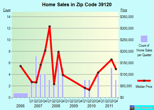 Zip code 39120 (Natchez, Mississippi) real estate house value trends