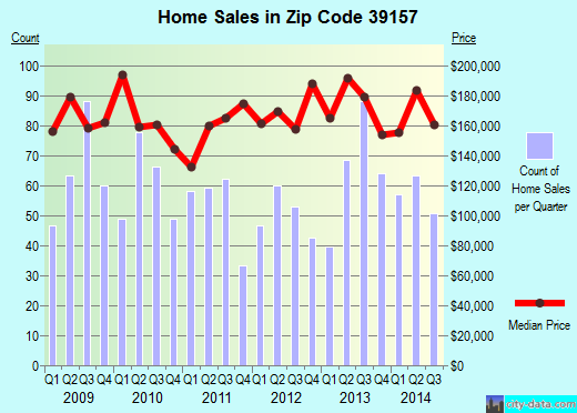 Zip code 39157 (Ridgeland, Mississippi) real estate house value trends