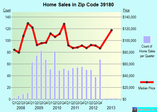 Zip code 39180 (Vicksburg, Mississippi) real estate house value trends