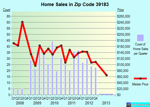 Zip code 39183 (Vicksburg, Mississippi) real estate house value trends