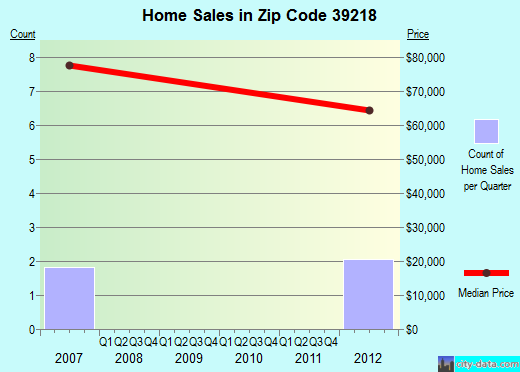 Zip code 39218 (Richland, Mississippi) real estate house value trends