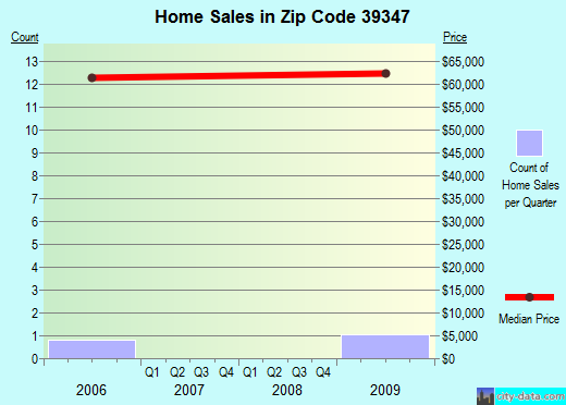 Zip code 39347 (Pachuta, Mississippi) real estate house value trends