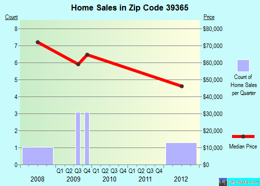 Zip code 39365 (Union, Mississippi) real estate house value trends