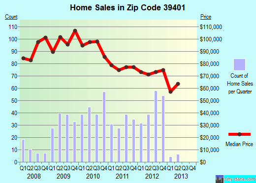 Zip code 39401 (Hattiesburg, Mississippi) real estate house value trends