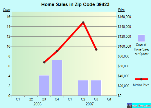 Zip code 39423 (Beaumont, Mississippi) real estate house value trends