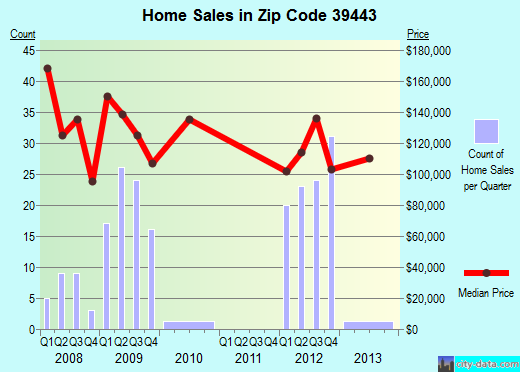 Zip code 39443 (Laurel, Mississippi) real estate house value trends