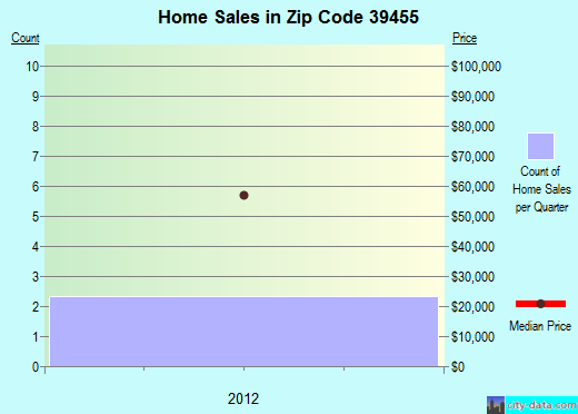 Zip code 39455 (Lumberton, Mississippi) real estate house value trends