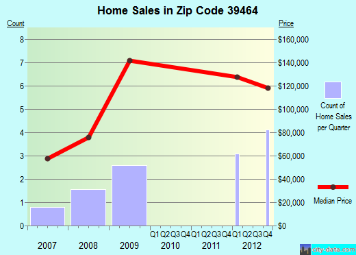Zip code 39464 (, Mississippi) real estate house value trends