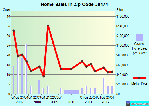 Zip code 39474 (Prentiss, Mississippi) real estate house value trends