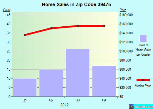 Zip code 39475 (Purvis, Mississippi) real estate house value trends