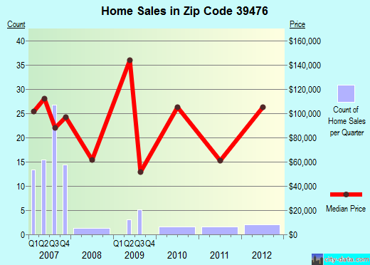 Zip code 39476 (Richton, Mississippi) real estate house value trends