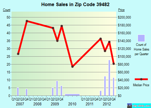 Zip code 39482 (Sumrall, Mississippi) real estate house value trends