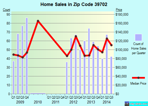 Zip code 39702 (Columbus, Mississippi) real estate house value trends