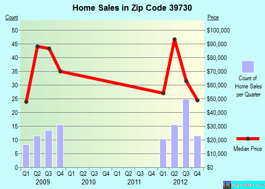 Zip code 39730 (Aberdeen, Mississippi) real estate house value trends