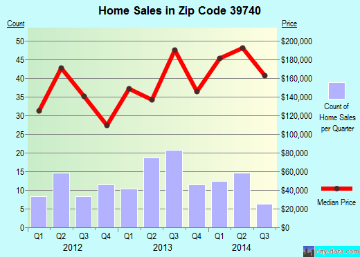 Zip code 39740 (Caledonia, Mississippi) real estate house value trends