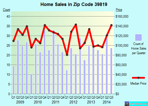Zip code 39819 (BAINBRIDGE, Georgia) real estate house value trends