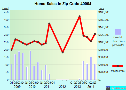Zip code 40004 (Bardstown, Kentucky) real estate house value trends