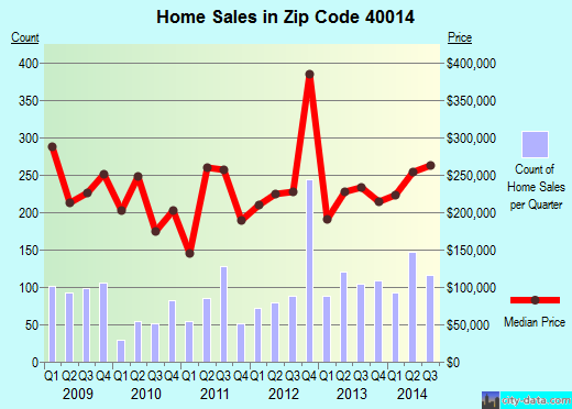 Zip code 40014 (Crestwood, Kentucky) real estate house value trends