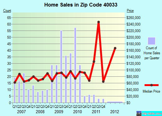 Zip code 40033 (Lebanon, Kentucky) real estate house value trends
