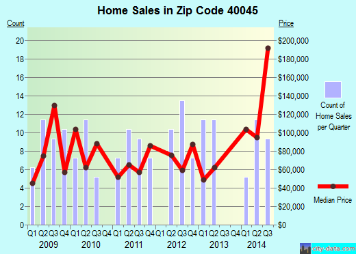 Zip code 40045 (Milton, Kentucky) real estate house value trends
