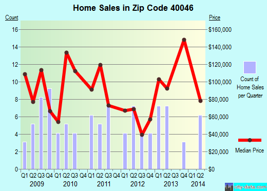 Zip code 40046 (, Kentucky) real estate house value trends