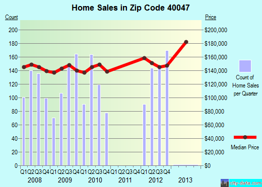 Zip code 40047 (Mount Washington, Kentucky) real estate house value trends