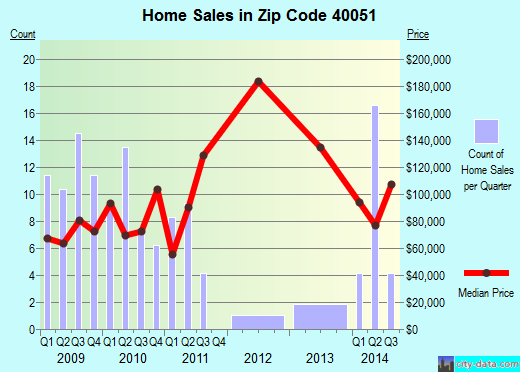 Zip code 40051 (New Haven, Kentucky) real estate house value trends
