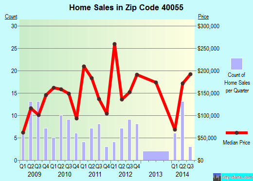 Zip code 40055 (, Kentucky) real estate house value trends