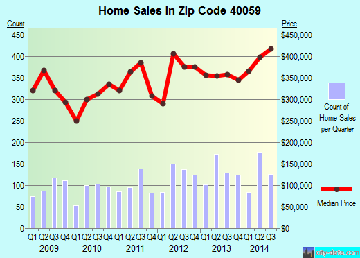 Zip code 40059 (Prospect, Kentucky) real estate house value trends