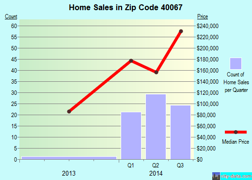 Zip code 40067 (Simpsonville, Kentucky) real estate house value trends