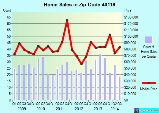 Zip code 40118 (Hollyvilla, Kentucky) real estate house value trends