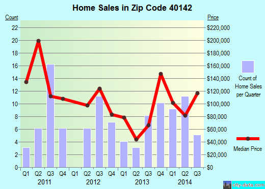 Zip code 40142 (, Kentucky) real estate house value trends