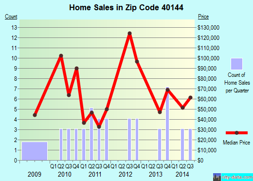 Zip code 40144 (Hardinsburg, Kentucky) real estate house value trends